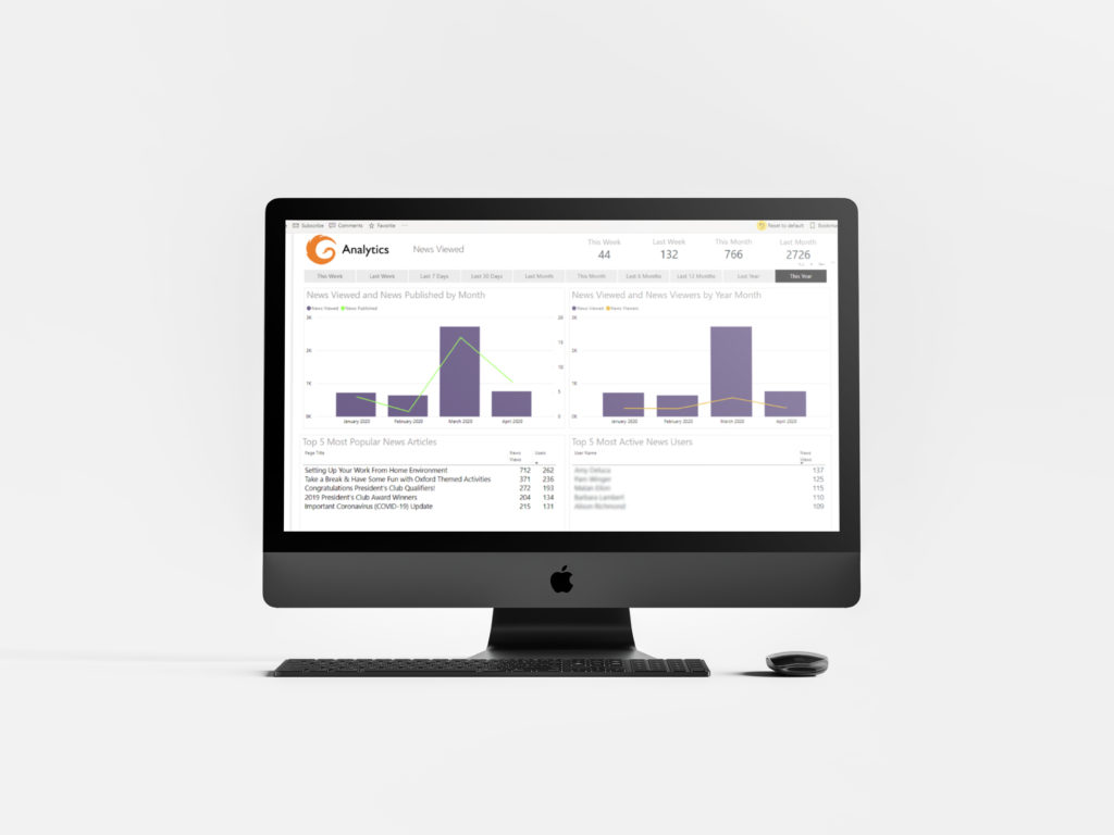 intranet news consumption analytics