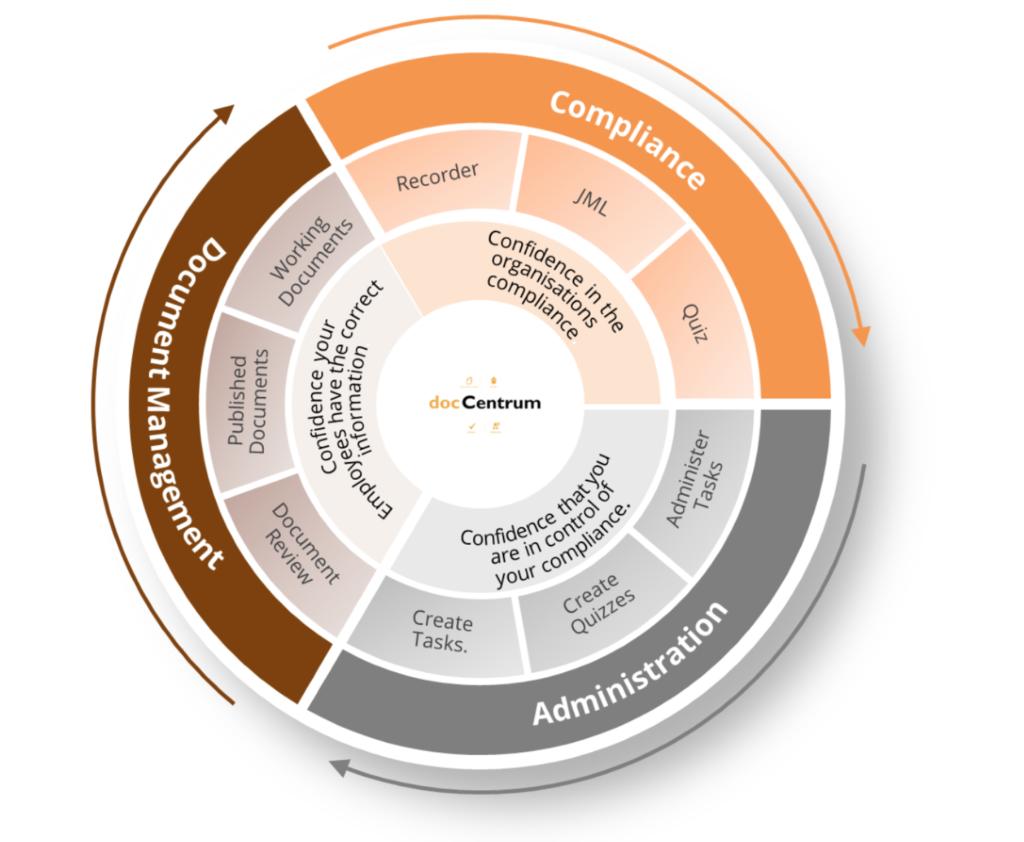 compliance wheel